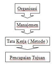 Metode Hubungan Organisasi, Manajemen dan Tata Kerja